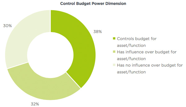 Control budget and setting vision power