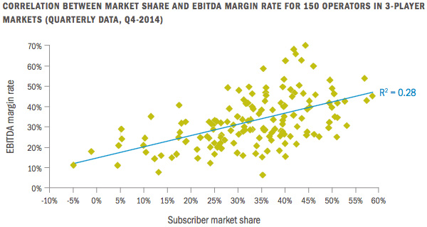 Correlation between market share and EBITDA for 150 3-player markets