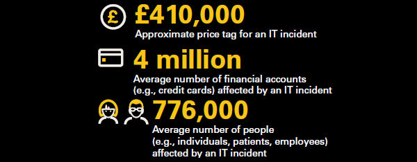 Cost of IT Incidents