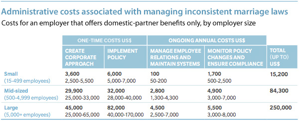 Costs associated with managing inconsistent marriage laws