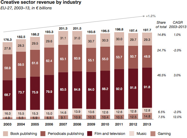 Creative industry sector revenue by industry