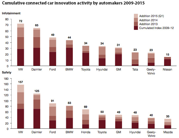 Cumulative connected car innovation activity by automakers 2009-2015
