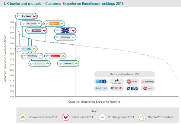 Customer Experience Excellence rankings 2015