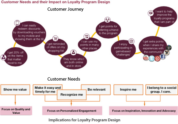 Customer Needs and their Impact on Loyalty Program Design