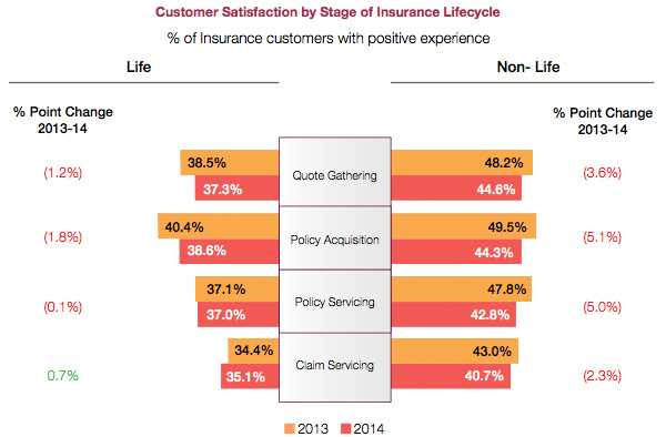 Customer Satisfaction by Stage of Insurance Lifecycle