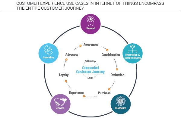 Customer experience use cases in IoT encompass entire customer journey