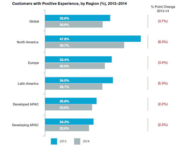Customers with positive experience by region