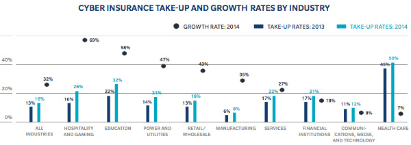Cyber insurance take-up and growth by industry