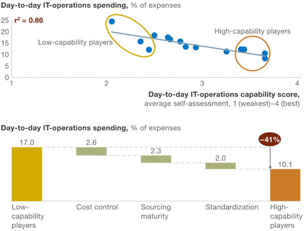 Day-to-day-IT-operations-spending