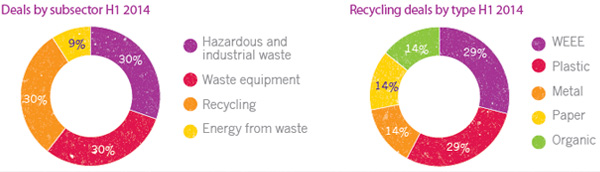 Deals in Waste Sector H1 2014
