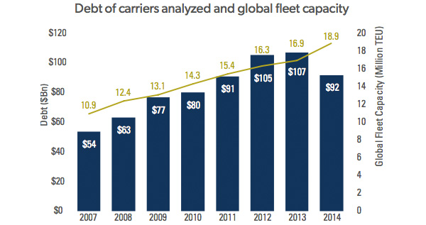 Debt of carriers analyzed and global fleet capacity