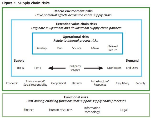 Deloitte - Supply Chain Risks