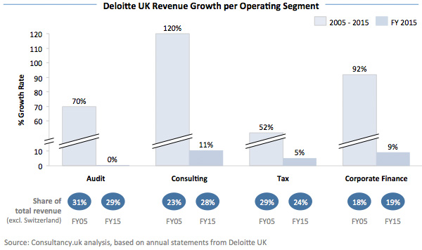 Deloitte UK Revenue Growth per Operating Segment