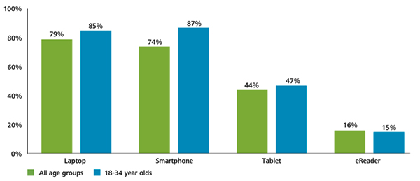 Ownership of smartphones, laptops, tablets and eReader