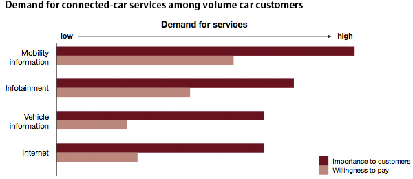 Demand for connected-car services among volume car customers