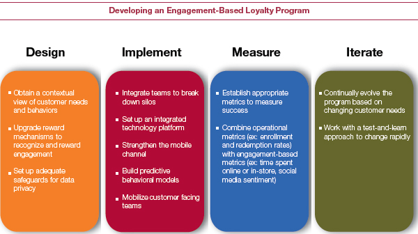 Developing an Engagement-Based Loyalty Programme