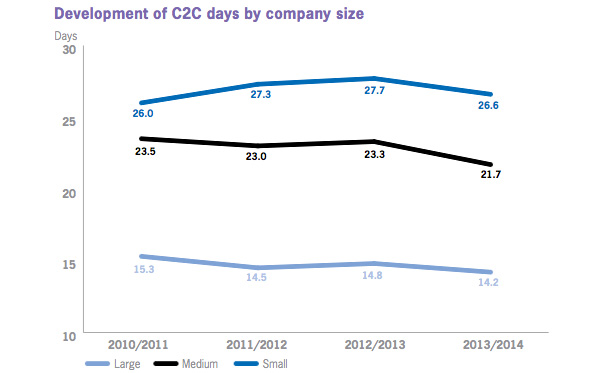 Development of C2C days by company size