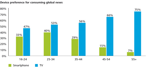 Device preference for consuming global news