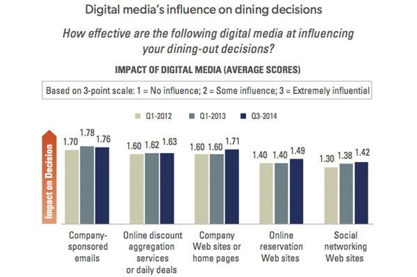 Digital Medias influence on dining decisions