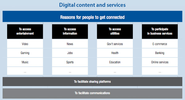 Digital content and services