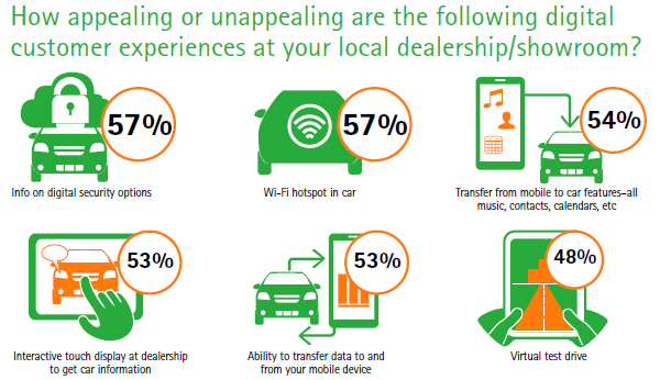 Digital customer experiences at dealership/showroom