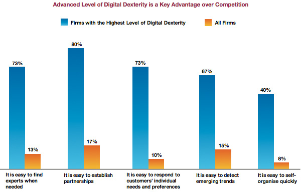 Digital dexterity key advantage over competition