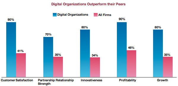 Digital organisations outperform their peers