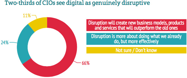 Digital seen as disruptive