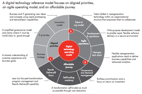 Digital technology reference model