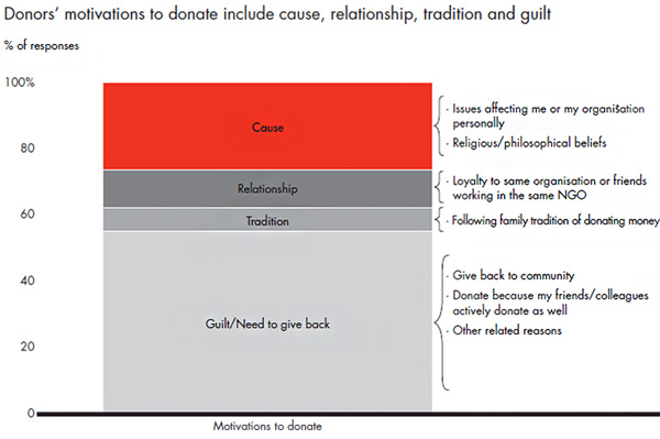 Donors motivations to donate include cause, relationship, tradition and guilt