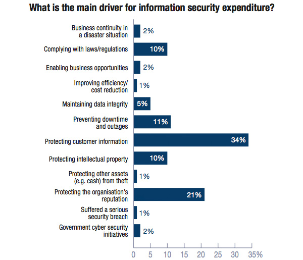 Drivers for information security expenditure