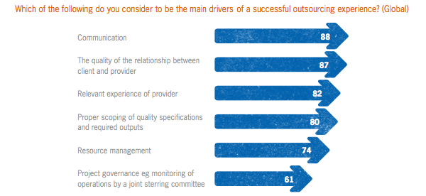 Drivers for successful outsourcing