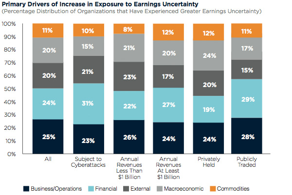 Drivers of increase in exposure to earnings uncertainty