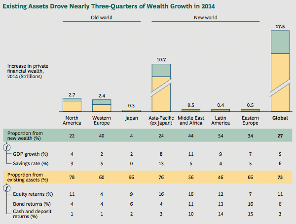 Drivers of wealth in 2014