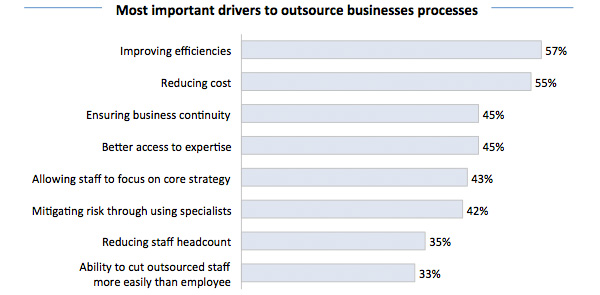 Drivers to Outsource Business Processes