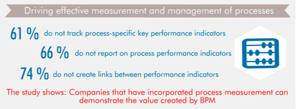 Driving effective measurement and management of processes