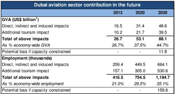 Dubai Aviation Sector