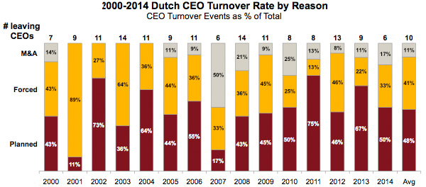 Dutch CEO Turnover Rate by Reason