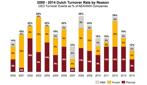 Dutch Turnover Rate by Reason