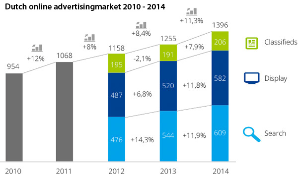 Dutch online advertisingmarket 2010 - 2014