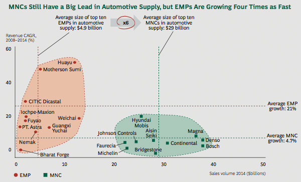 EMPs growing to catch MNCs