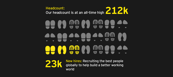 EY global headcount