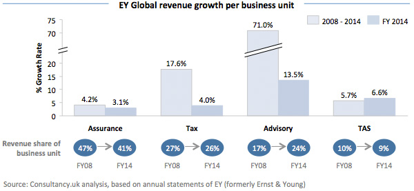 EY Global revenue growth per business unit