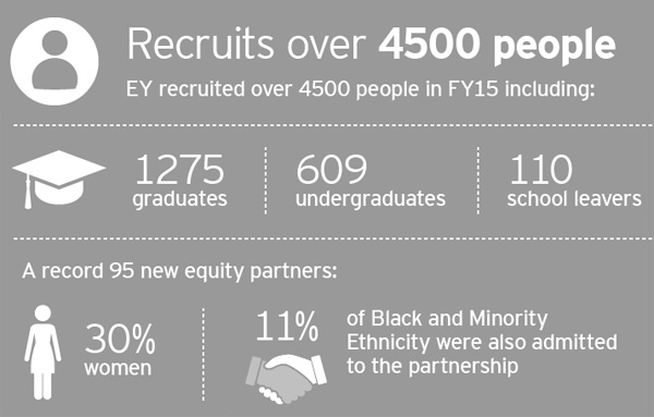 EY UK recruitment