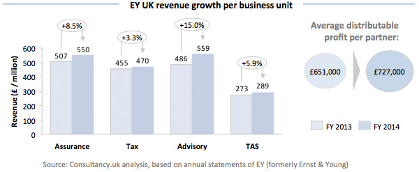 EY UK revenue growth per business unit
