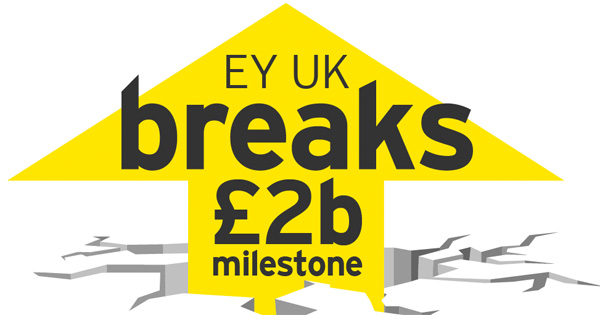 EY breaks 2 billion barrier