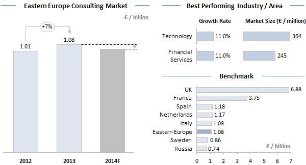 Eastern Europe Consulting Market