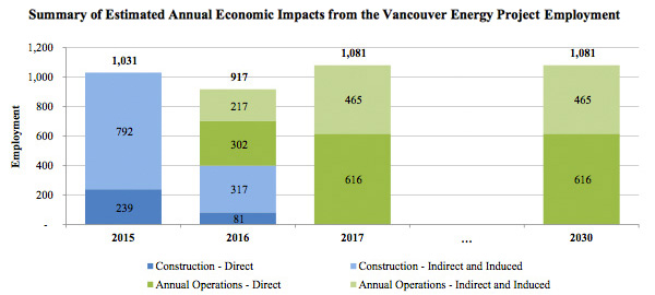 Economic Impact - Vancouver Energy Project Employment