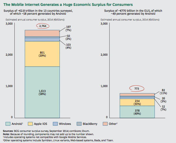 Economic Surplus of Mobile Internet