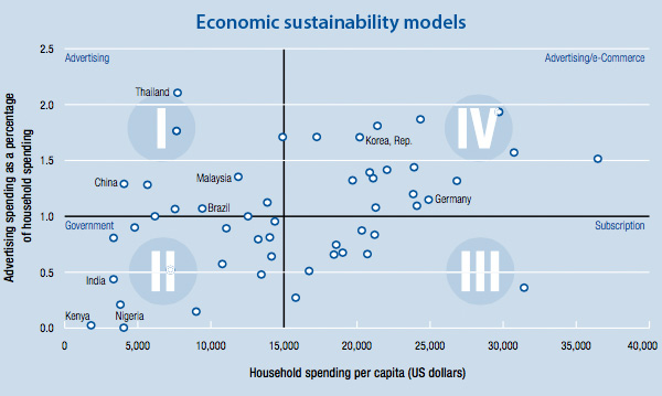 Economic sustainability models